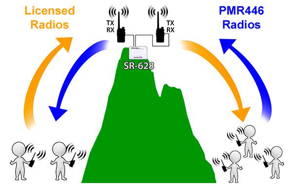 Surecom SR628 PMR446 Example
