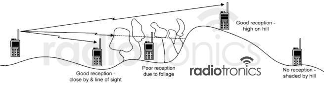Simplex Radio Mode