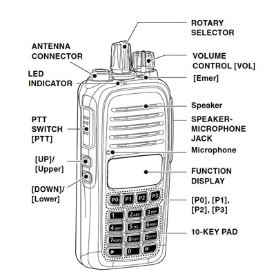 Icom IC-F2000 Functions
